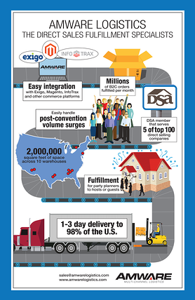 Amware Infographic: Fulfillment Specialists for Direct Selling Companies