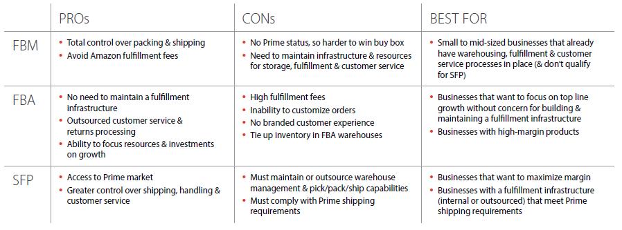 Amazon fulfillment options