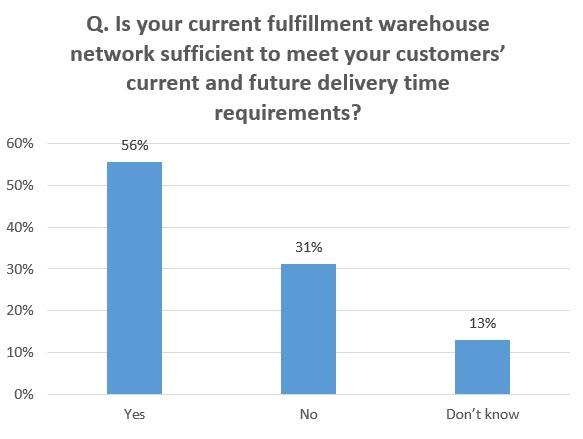 warehouse network
