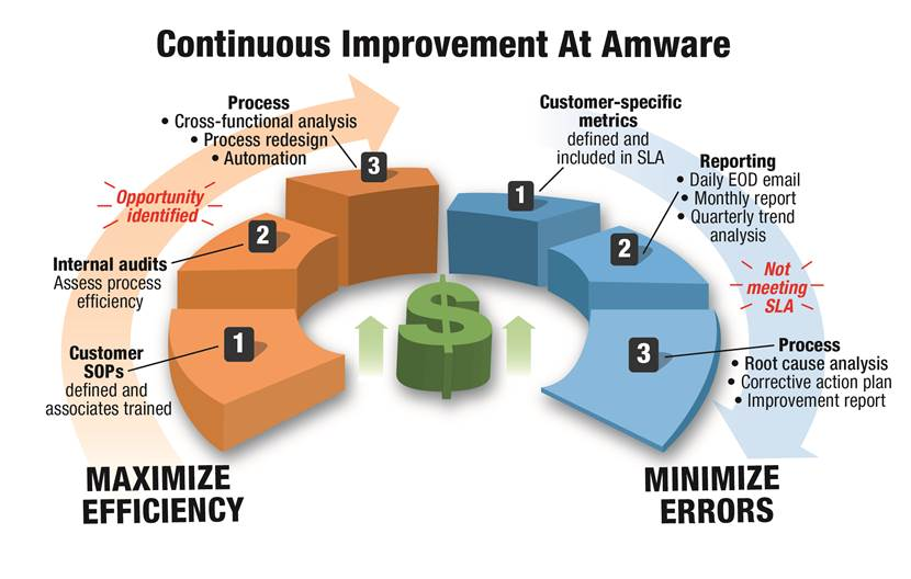 fulfillment continuous improvement graphic