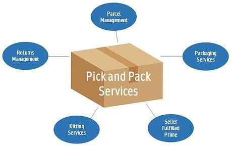 order-fulfillment-services-chart
